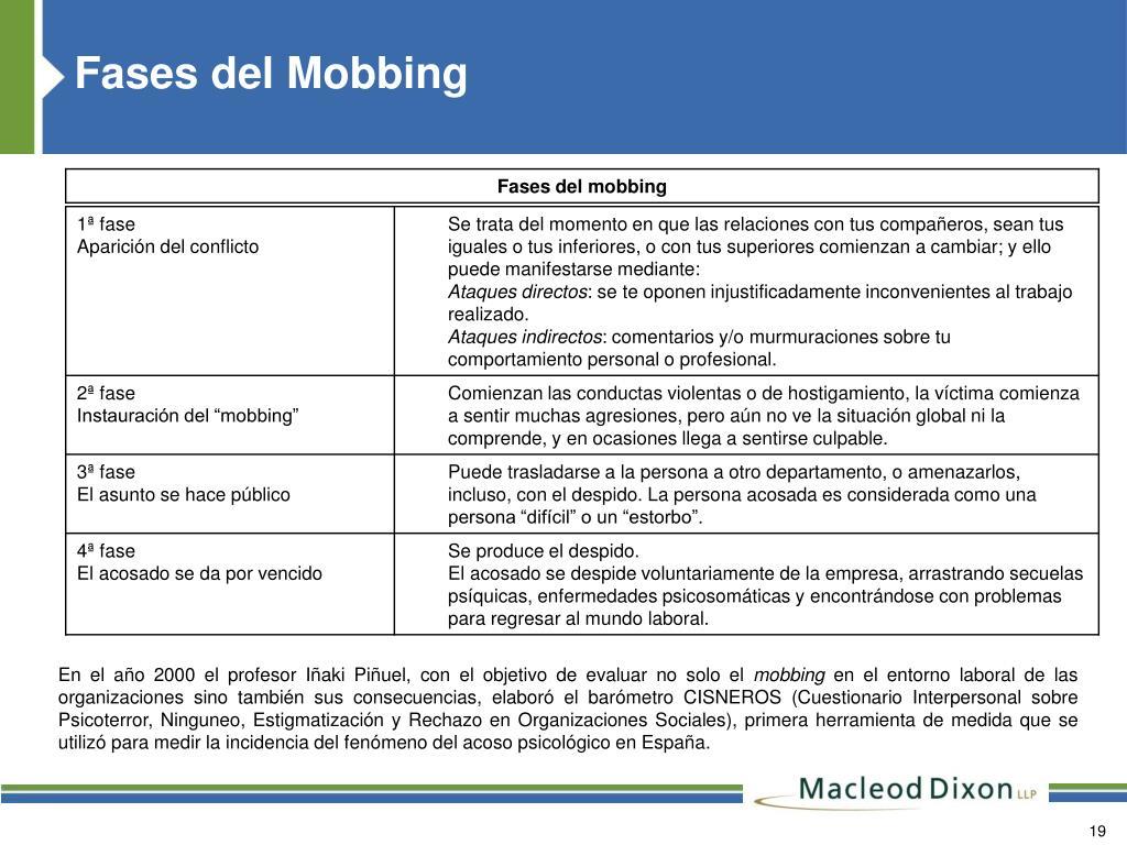 Fases del Mobbing