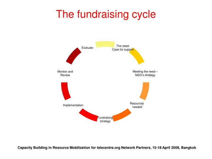 The fundraising cycle