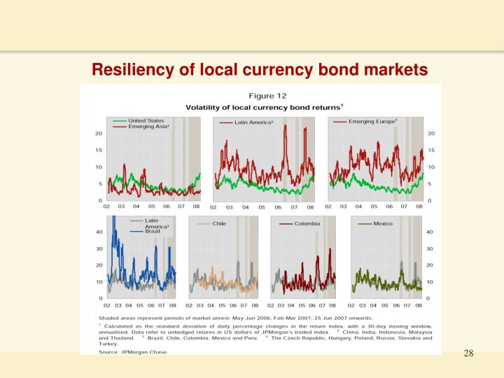 Resiliency of local currency bond markets