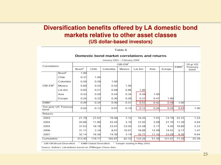 Diversification benefits offered by LA domestic bond markets relative to other asset classes
