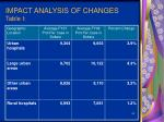 impact analysis of changes table i