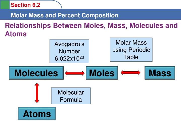 Ppt to understand the definition of molar mass to learn to convert relationships between moles mass molecules and atoms molar mass using periodic table urtaz Choice Image