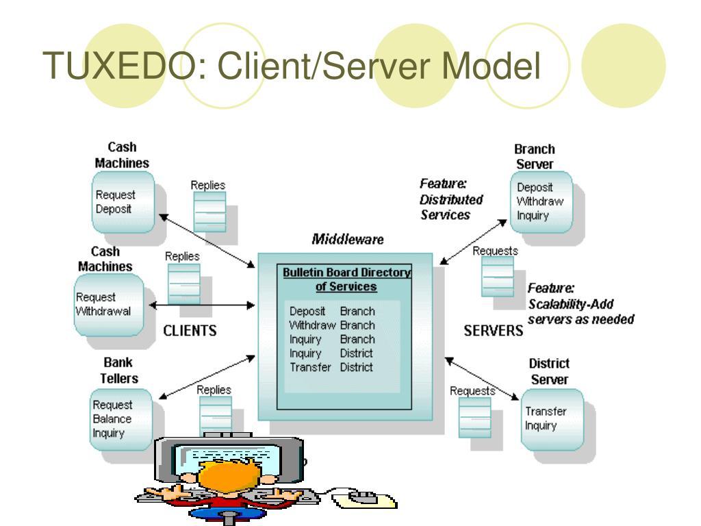 TUXEDO: Client/Server Model