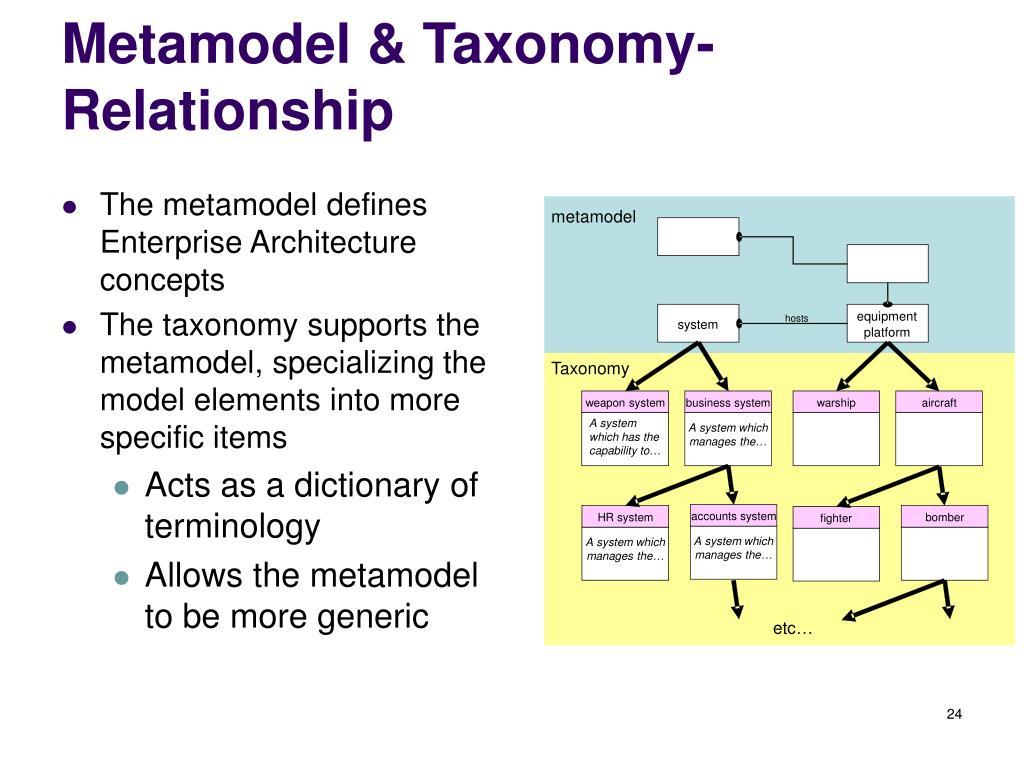 The metamodel defines Enterprise Architecture concepts