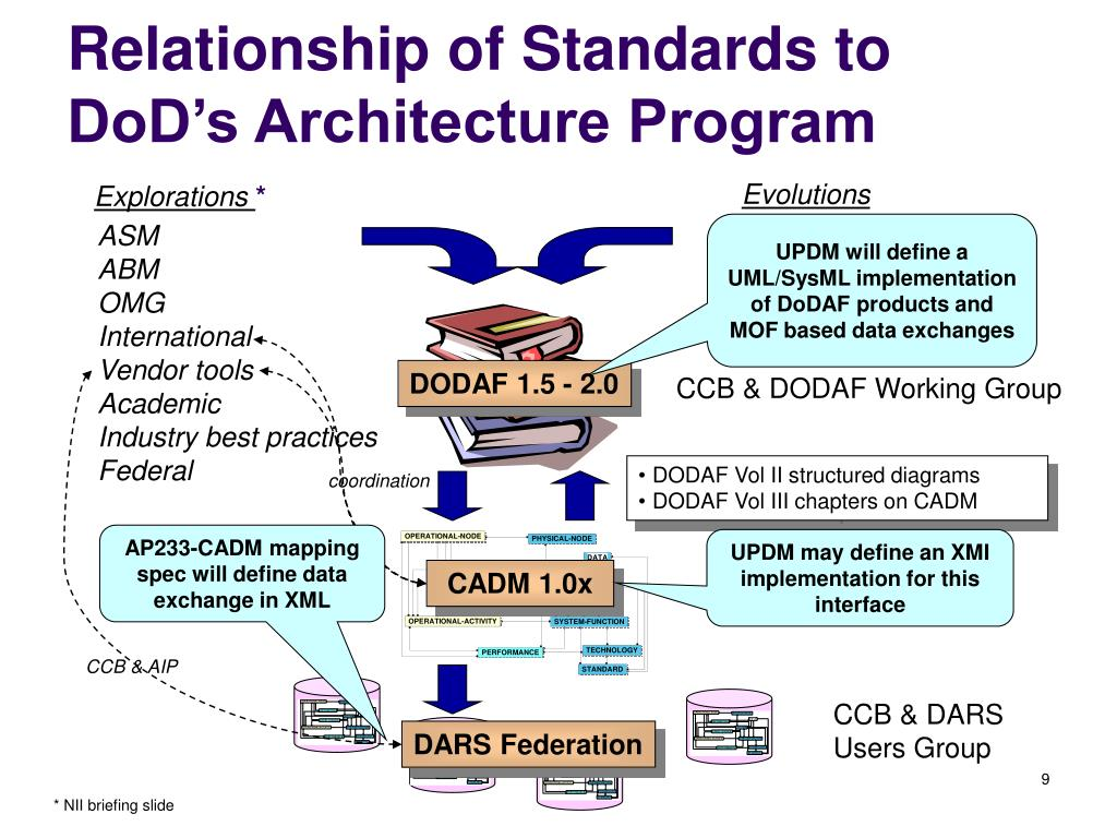 Relationship of Standards to DoD's Architecture Program