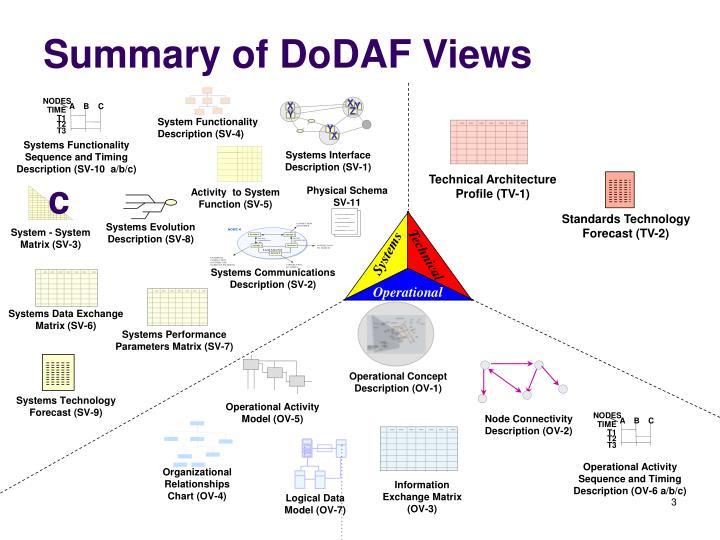 Summary of dodaf views