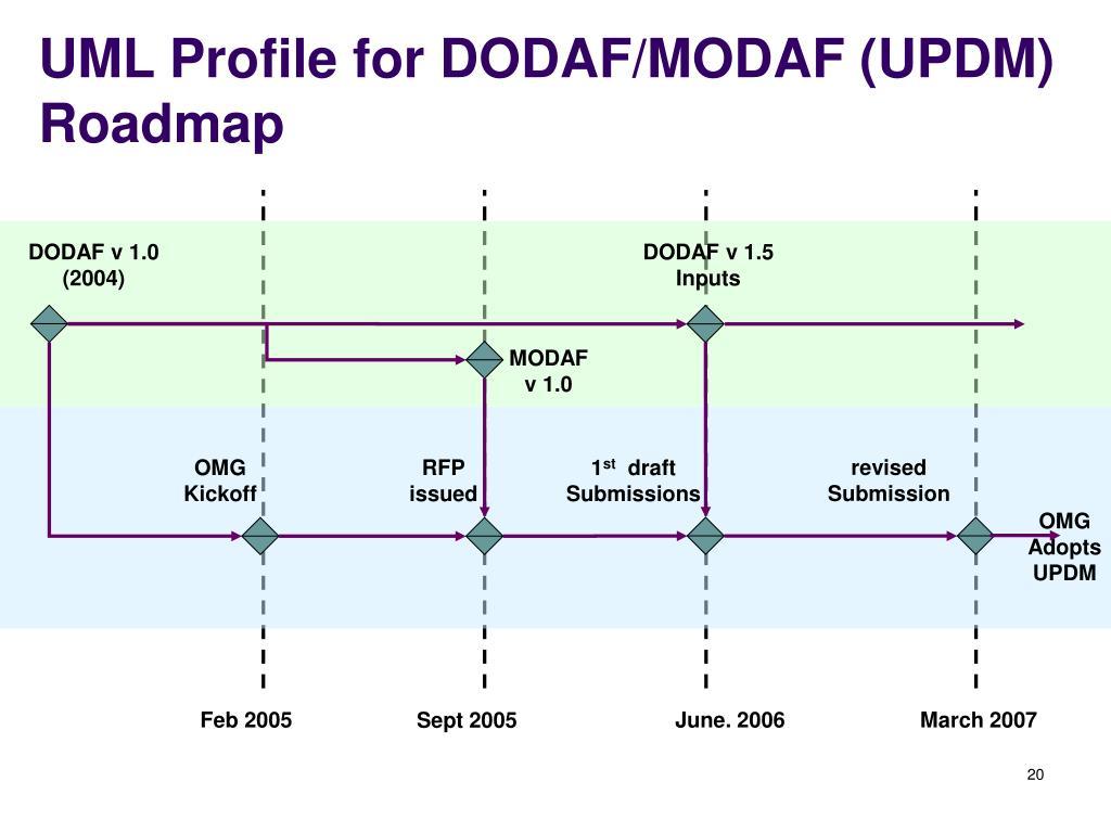 UML Profile for DODAF/MODAF (UPDM)