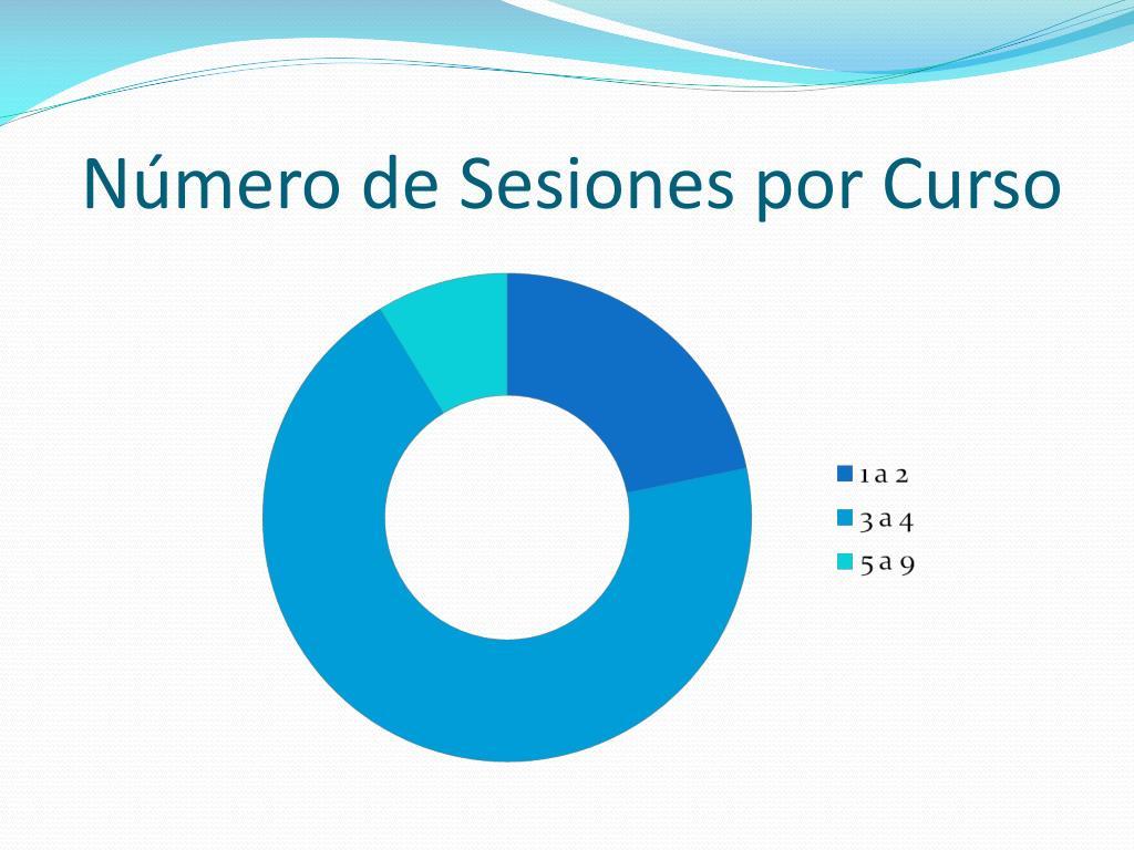 Número de Sesiones por Curso