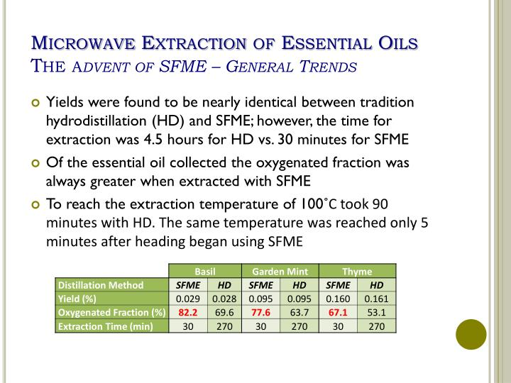 Solvent Free Microwave Extraction Of Essential Oils Ppt