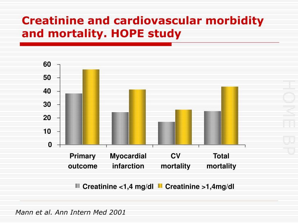 Creatinine and cardiovascular morbidity and mortality. HOPE study