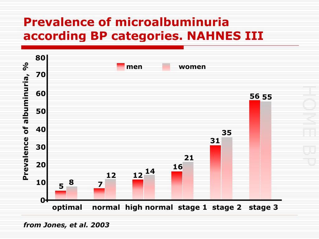 Prevalence of microalbuminuria according BP categories. NAHNES III