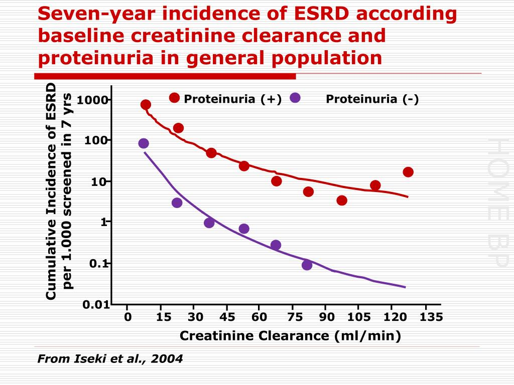 Seven-year incidence of ESRD according baseline creatinine clearance and proteinuria in general population