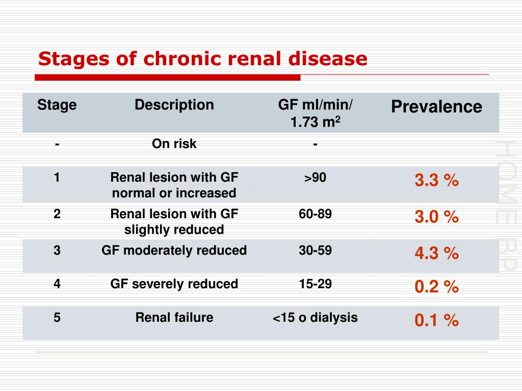 Stages of chronic renal disease