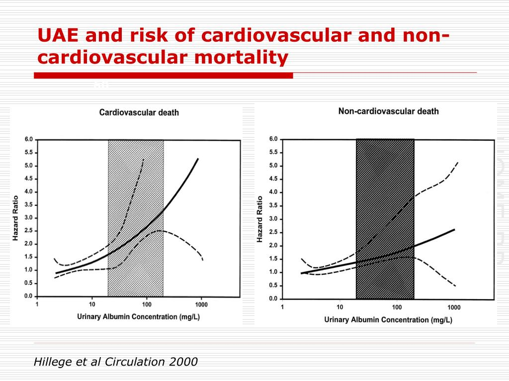 UAE and risk of cardiovascular and non-cardiovascular mortality