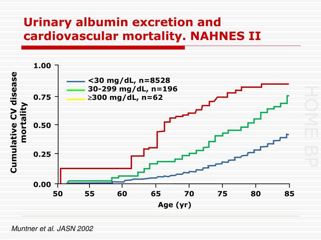 Urinary albumin excretion and cardiovascular mortality. NAHNES II