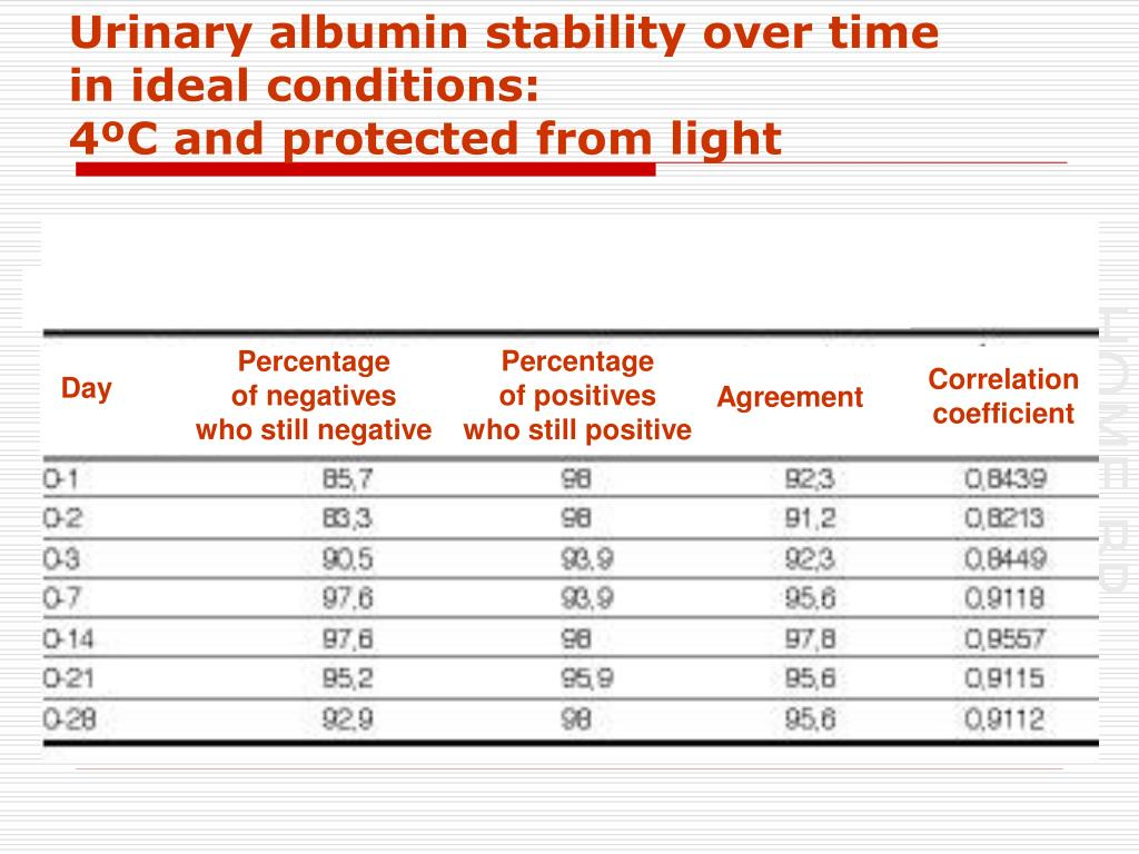 Urinary albumin stability over time