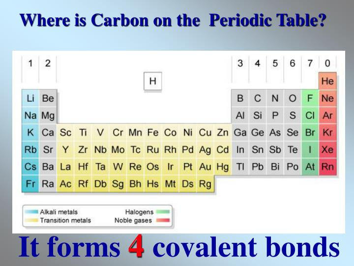 Where is carbon on the periodic table