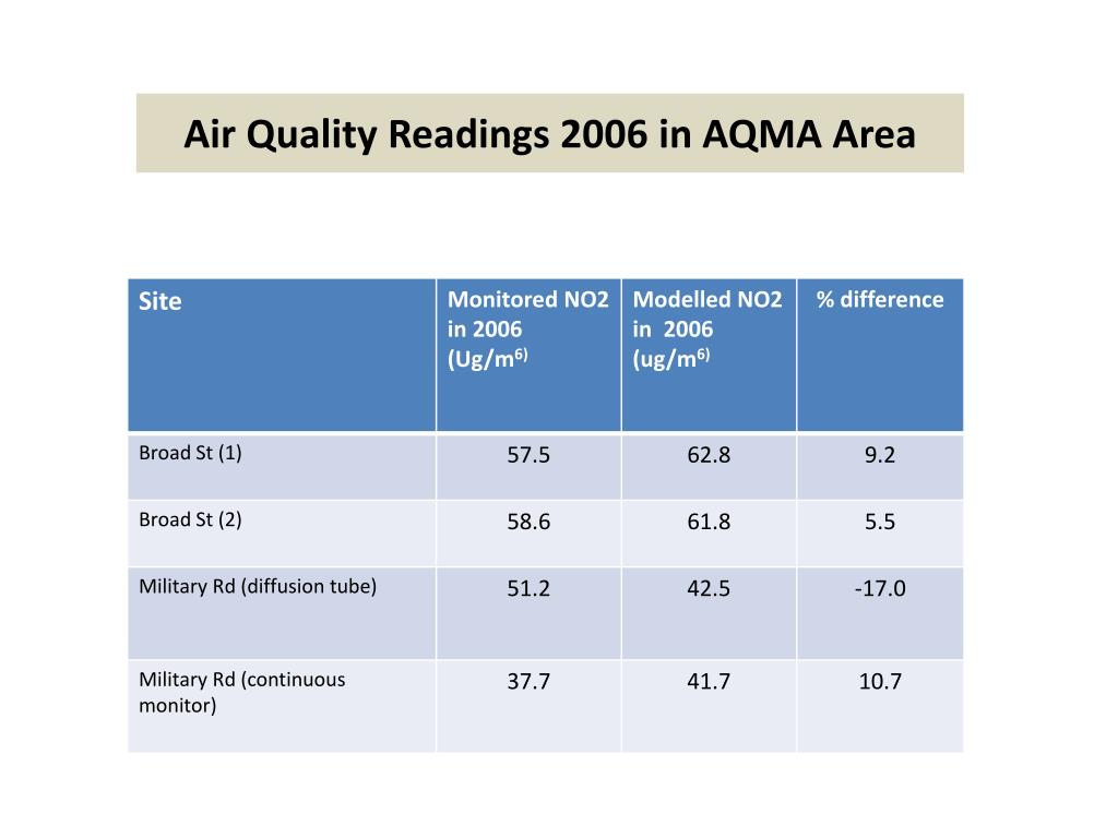 Air Quality Readings 2006 in AQMA Area