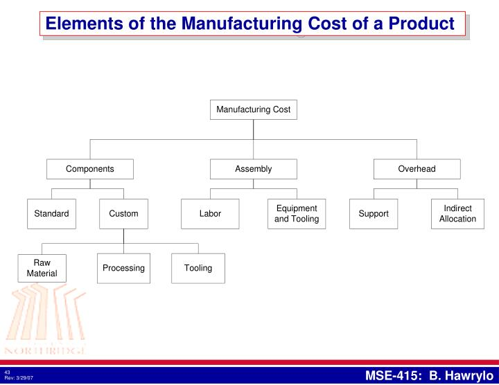 Elements of the Manufacturing Cost of a Product