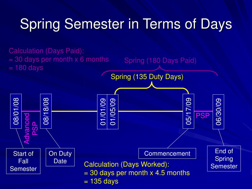 End of Spring Semester