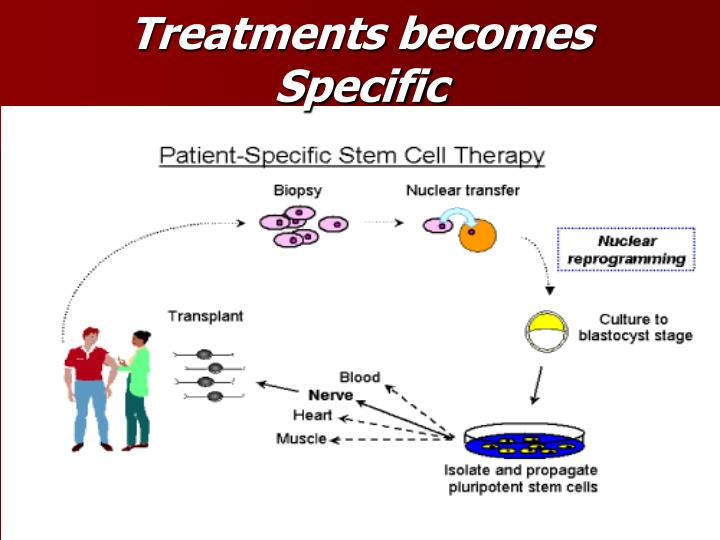 Treatments becomes Specific