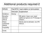 additional products required 2
