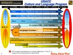 usacc culture and language program
