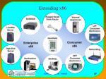 extending x86