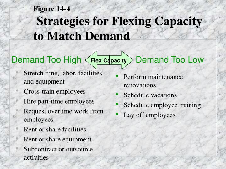 Stretch time, labor, facilities and equipment