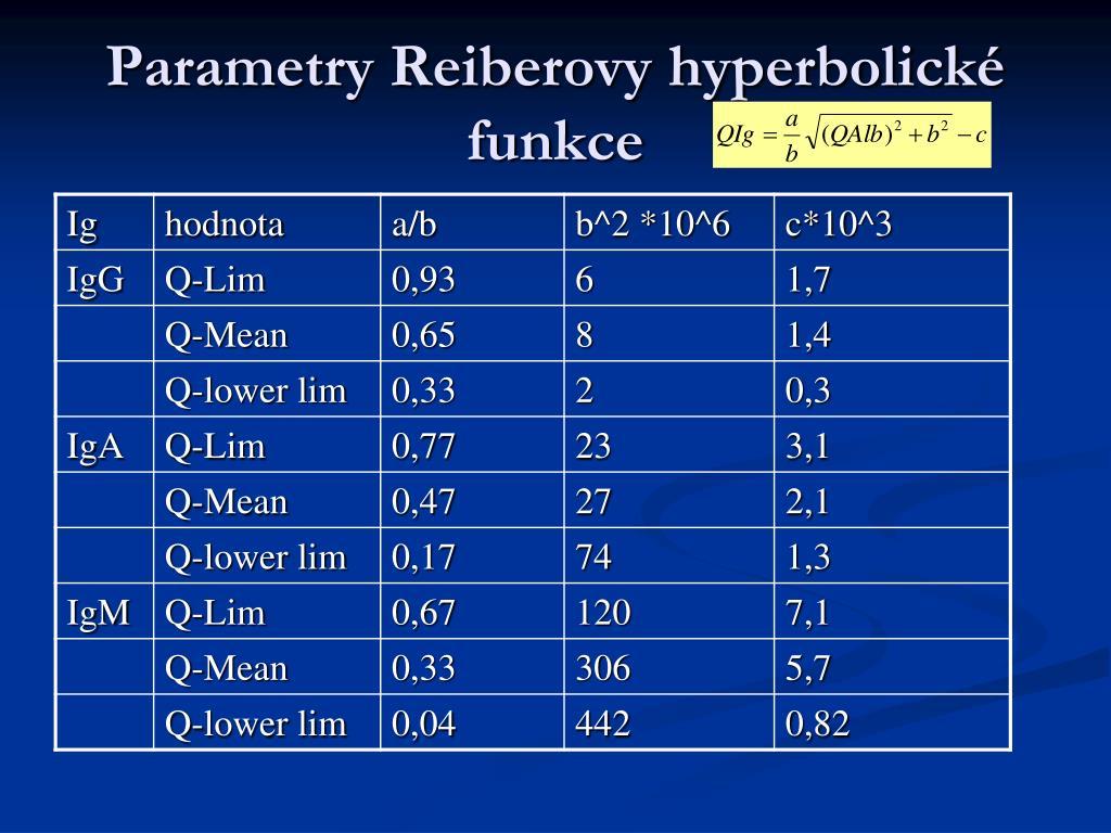 Parametry Reiberovy hyperbolické funkce