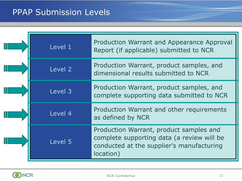 Ppt - Production Part Approval Process  Ppap  Powerpoint Presentation