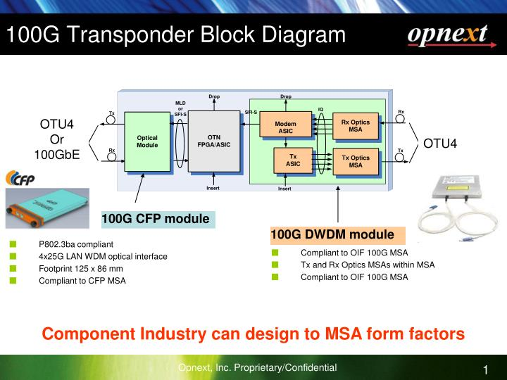 Ppt 100g Transponder Block Diagram Powerpoint Presentation Id443628
