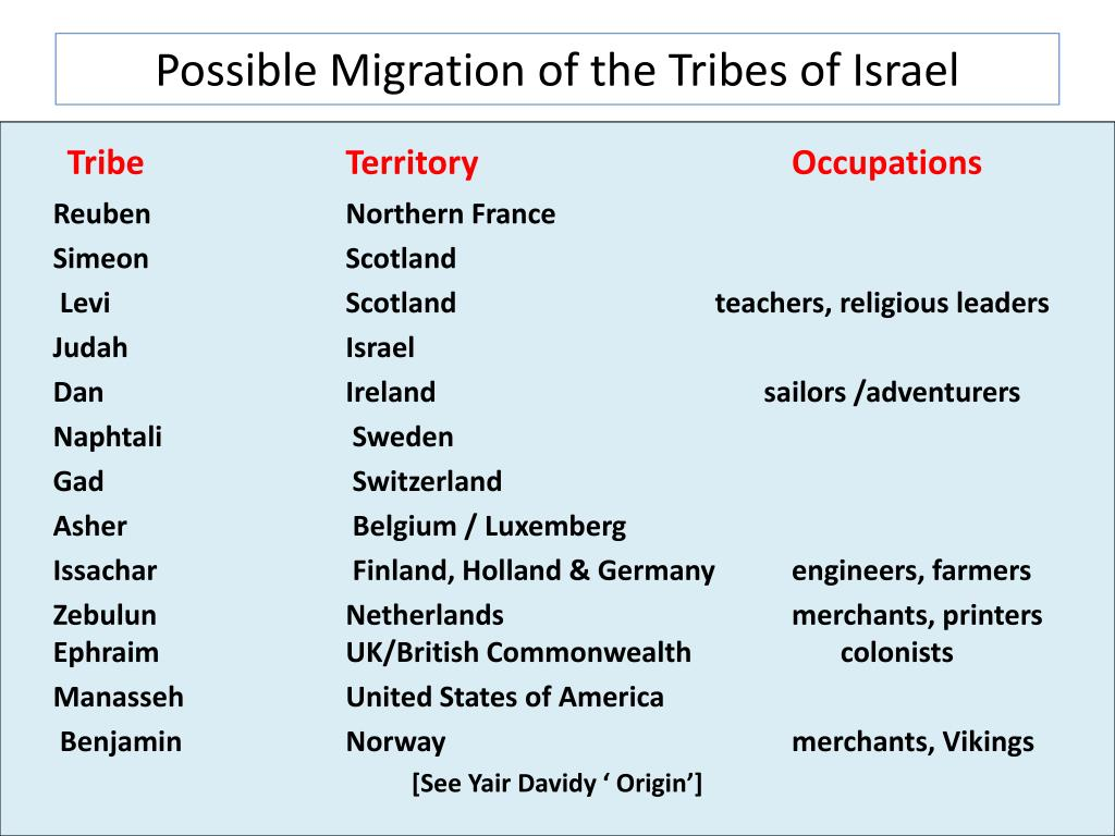 Possible Migration of the Tribes of Israel