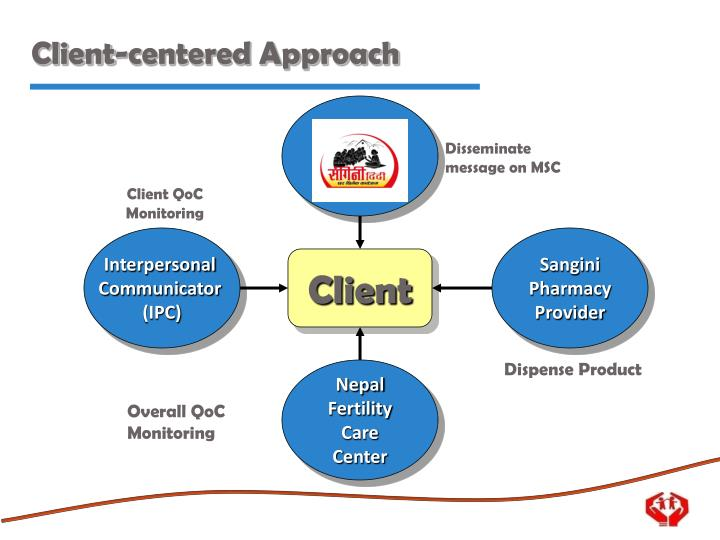 client centered approach Client centered therapy is a self-discovery therapy process with the help   through this non-directive approach to therapy a therapist is able to.