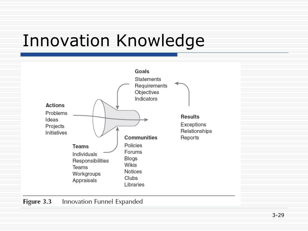 Innovation Knowledge