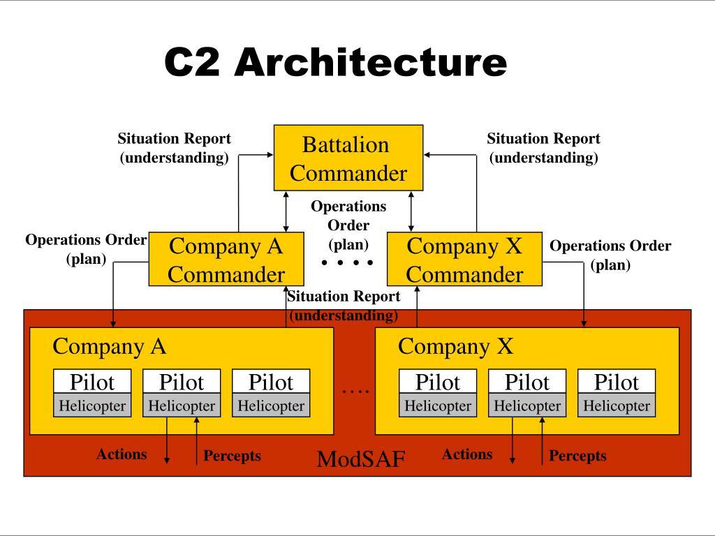 C2 Architecture