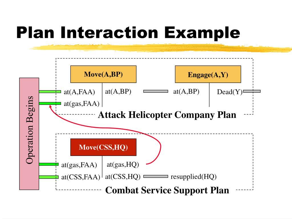 Plan Interaction Example