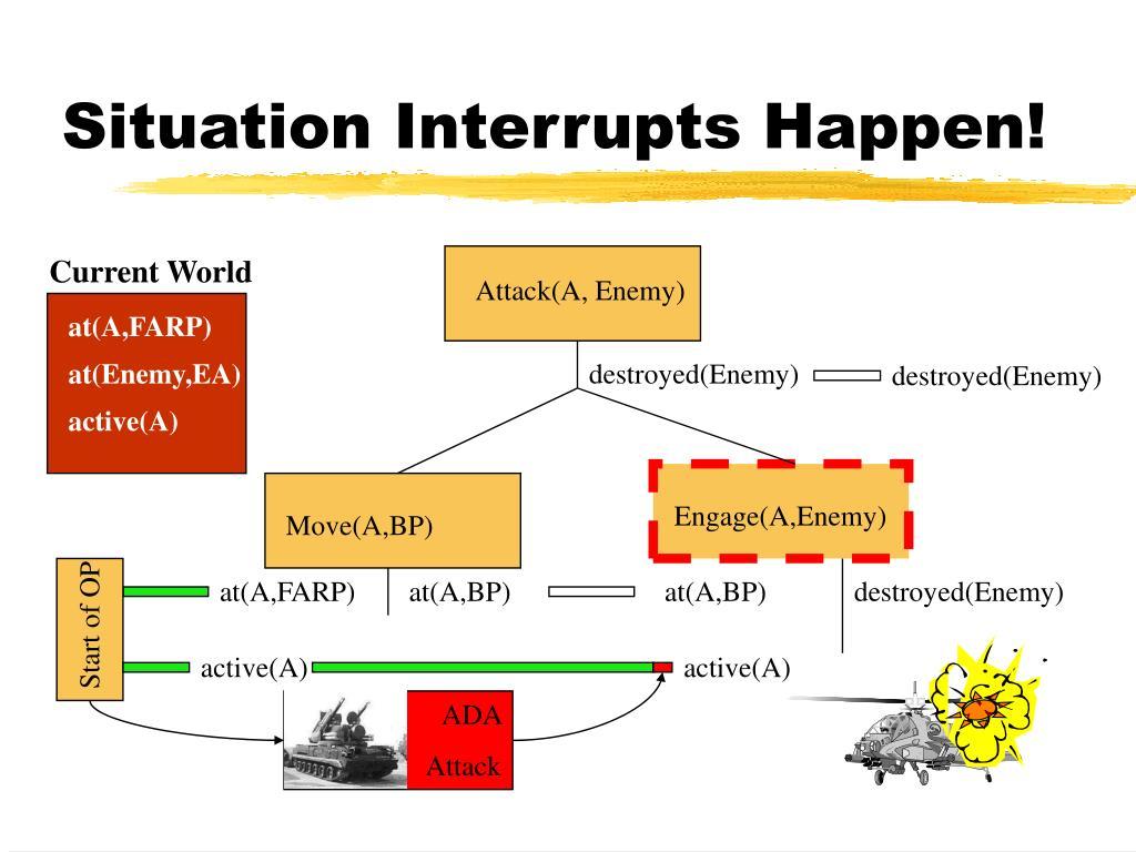 Situation Interrupts Happen!