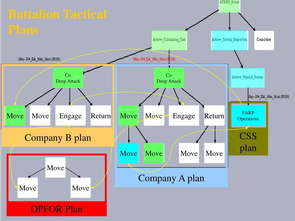 Battalion Tactical Plans