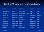 global wireless data standards16