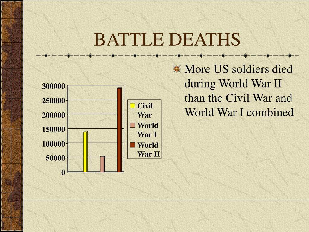 BATTLE DEATHS