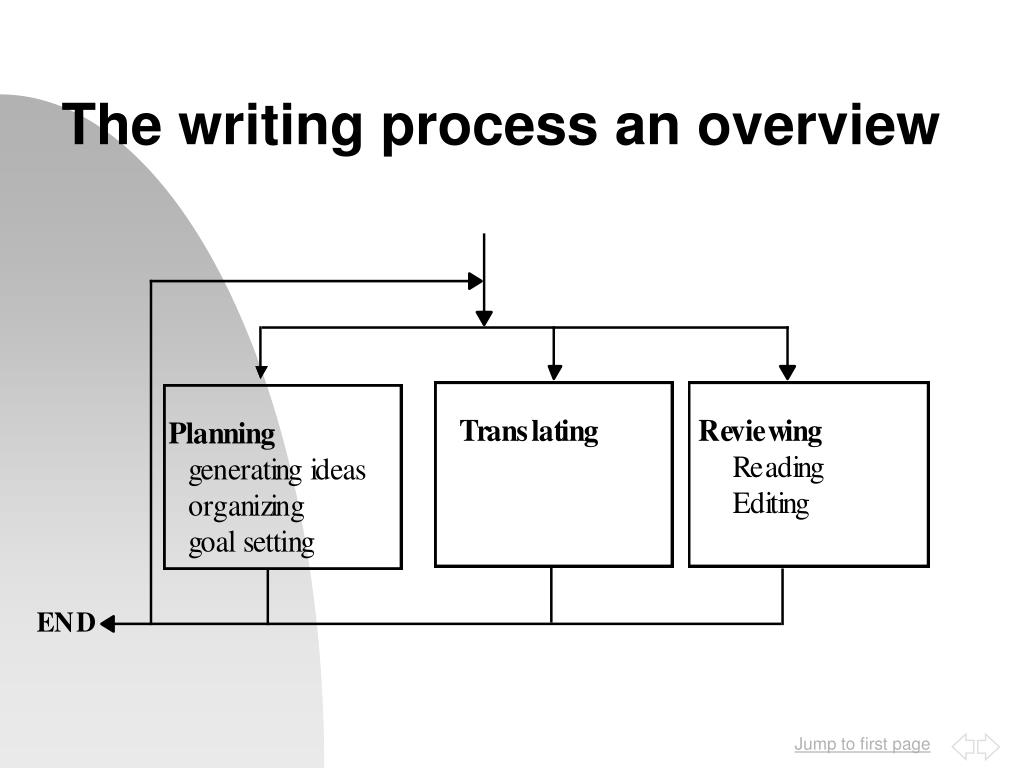 The writing process an overview