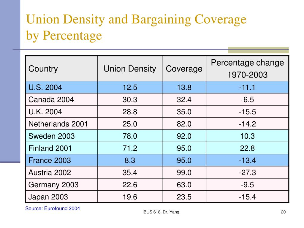 Union Density and Bargaining Coverage by Percentage