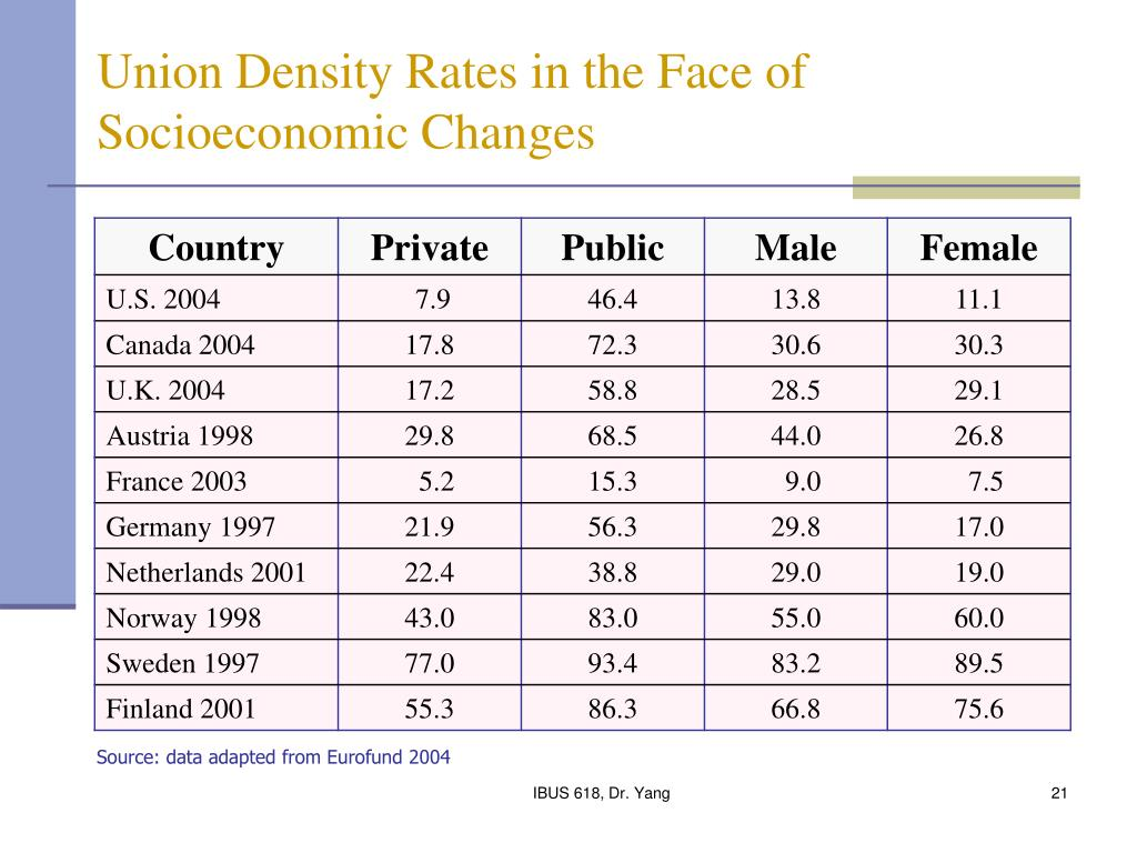 Union Density Rates in the Face of Socioeconomic Changes