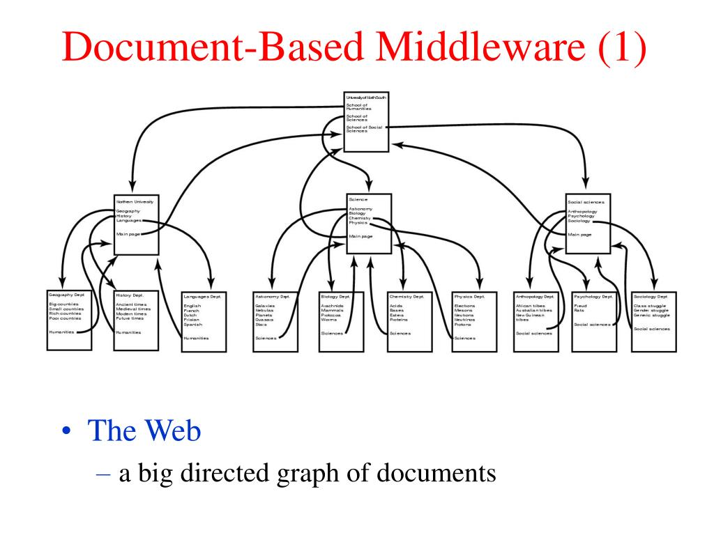 Document-Based Middleware (1)
