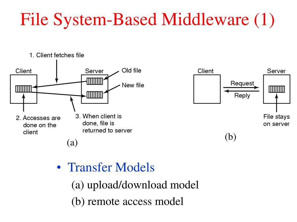 File System-Based Middleware (1)