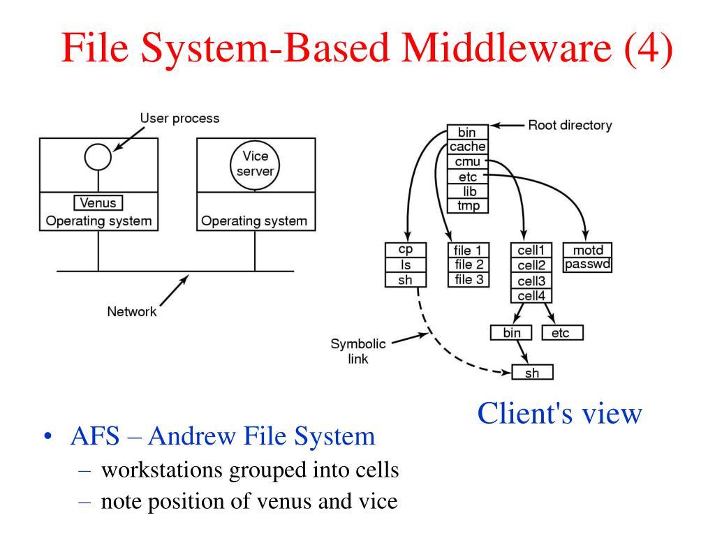 File System-Based Middleware (4)
