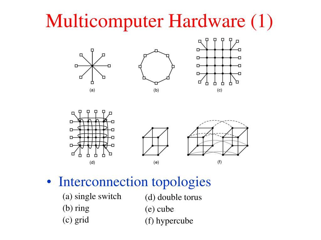 Interconnection topologies