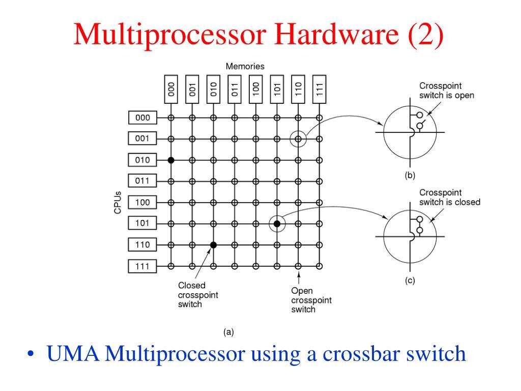 Multiprocessor Hardware (2)