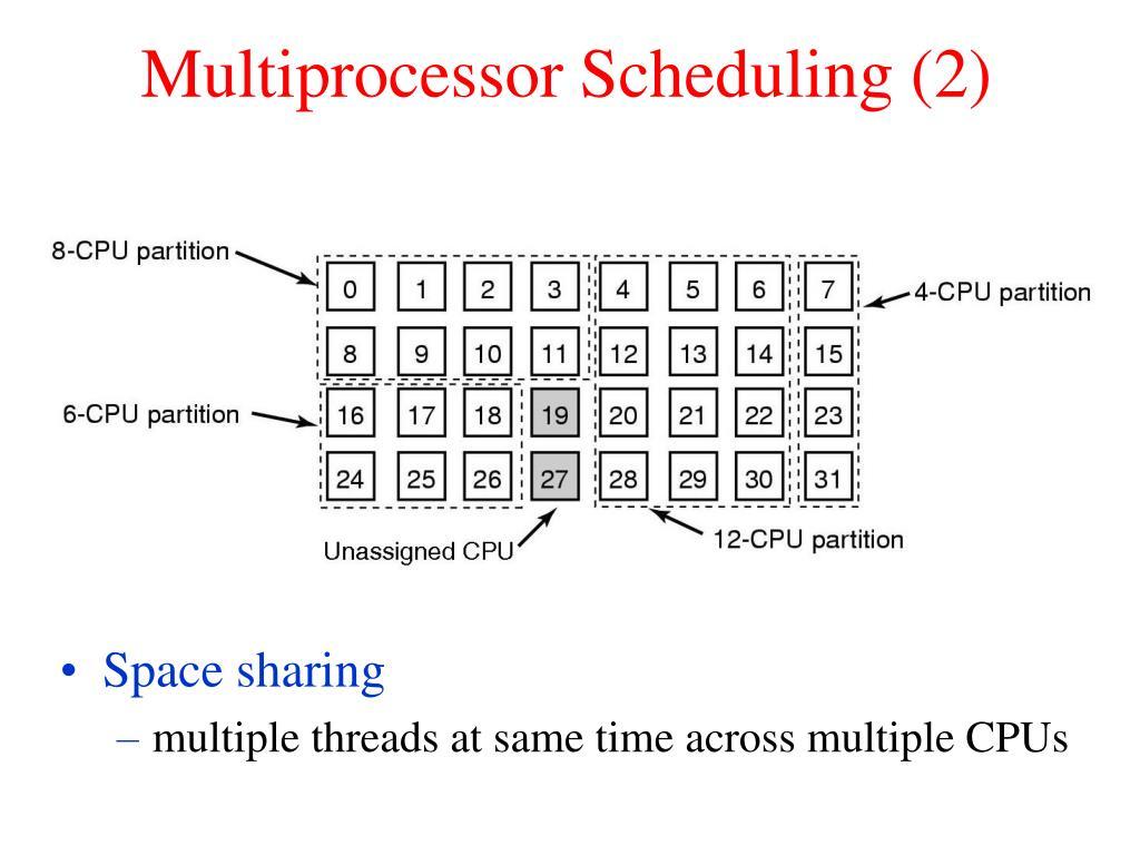 Multiprocessor Scheduling (2)